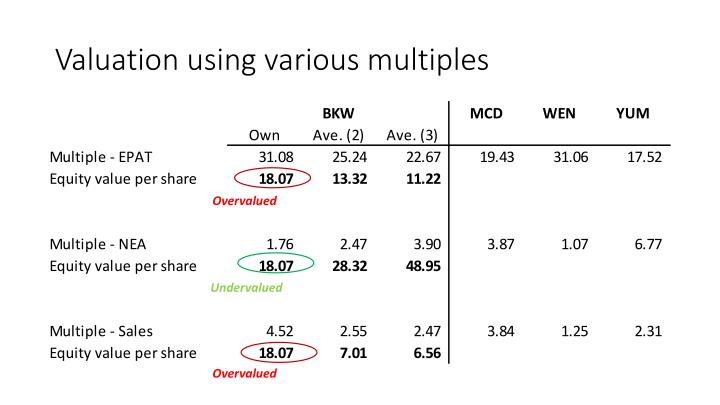Valuation using various multiples