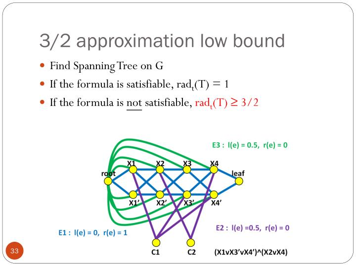 3/2 approximation low bound
