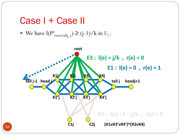 Case I + Case II
