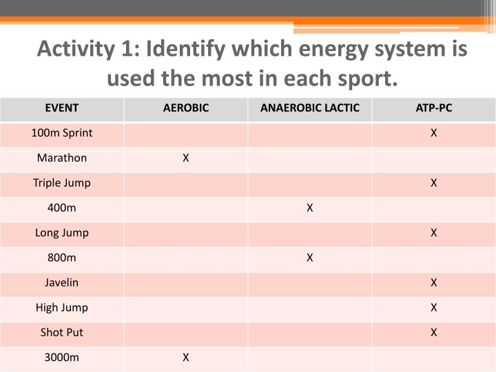 Activity 1: Identify which energy system is used the most in each sport.