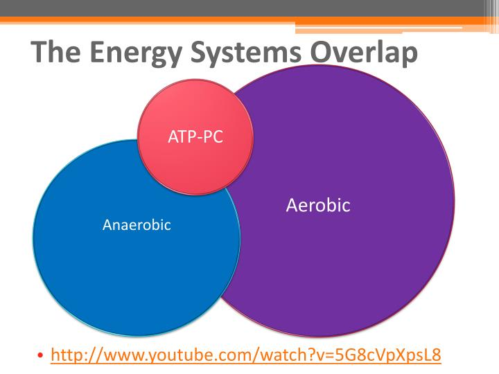 The Energy Systems Overlap
