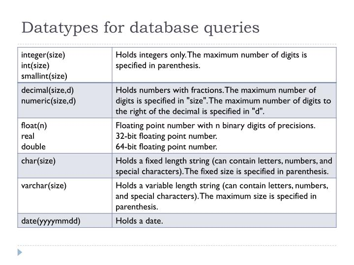 Datatypes for database queries