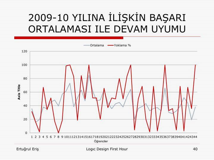 2009-10 YILINA İLİŞKİN
