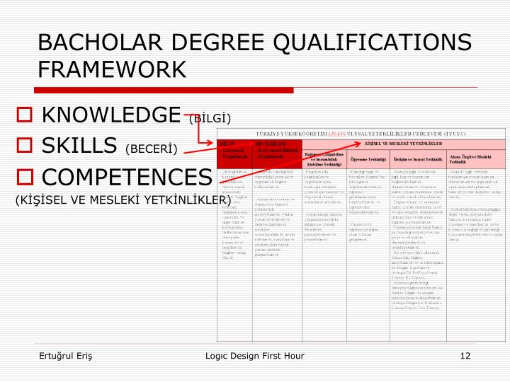 BACHOLAR DEGREE QUALIFICATIONS