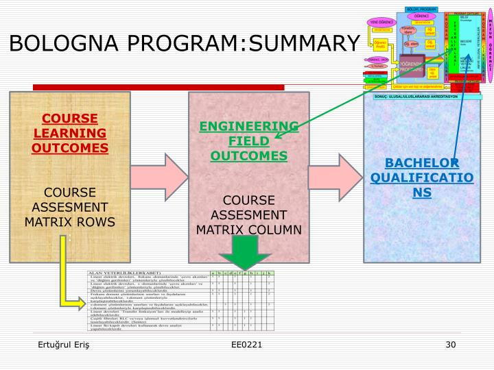BOLOGNA PROGRAM:SUMMARY