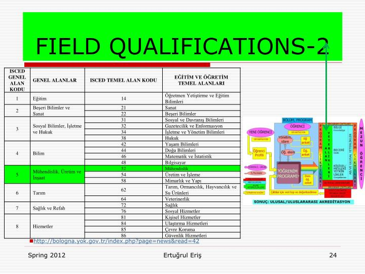 FIELD QUALIFICATIONS-2