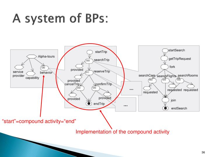 A system of BPs
