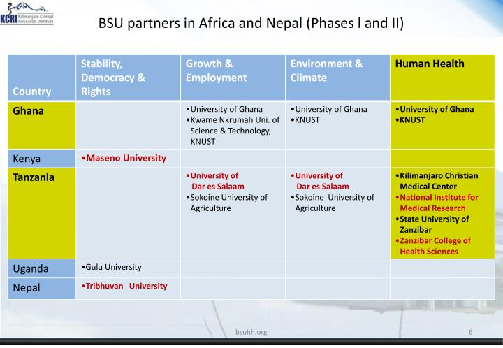 BSU partners in Africa and Nepal (Phases l and II)