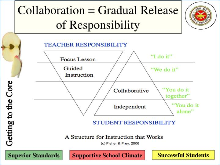 Collaboration = Gradual Release of Responsibility