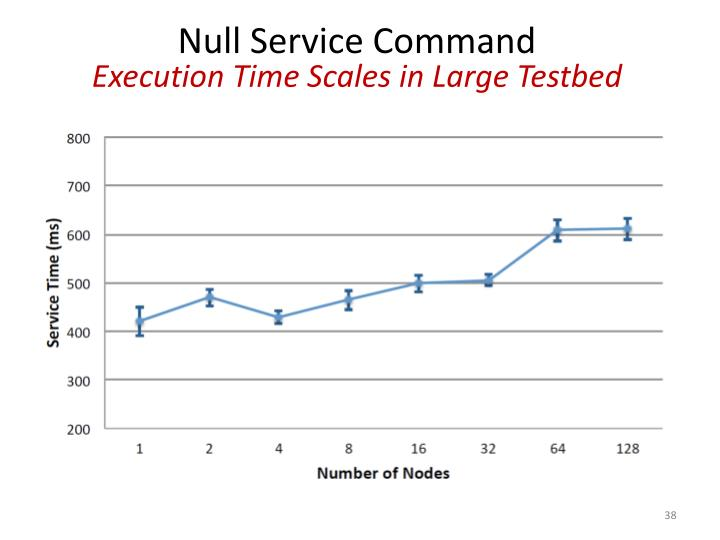 Null Service Command