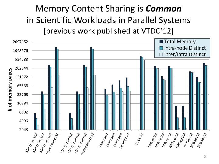 Memory Content Sharing is