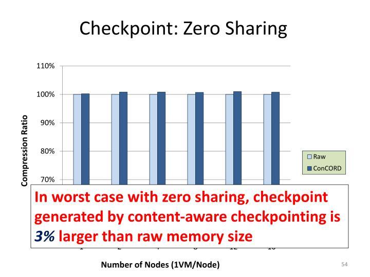 Checkpoint: Zero Sharing