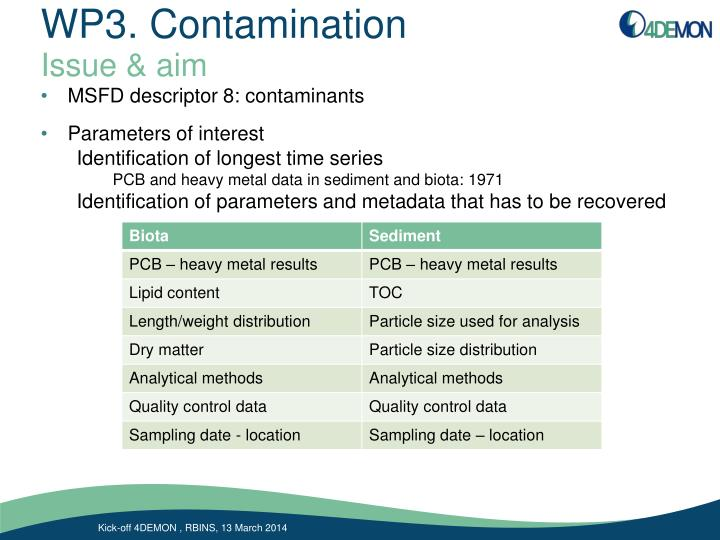 Wp3 contamination1