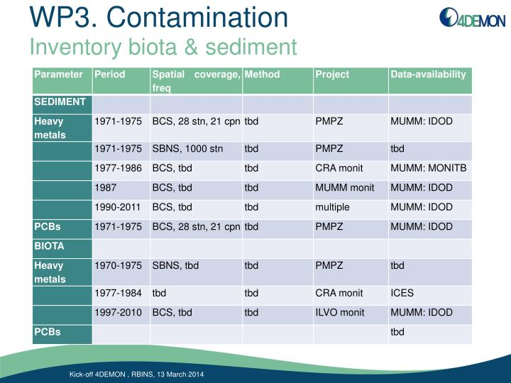 Wp3 contamination2