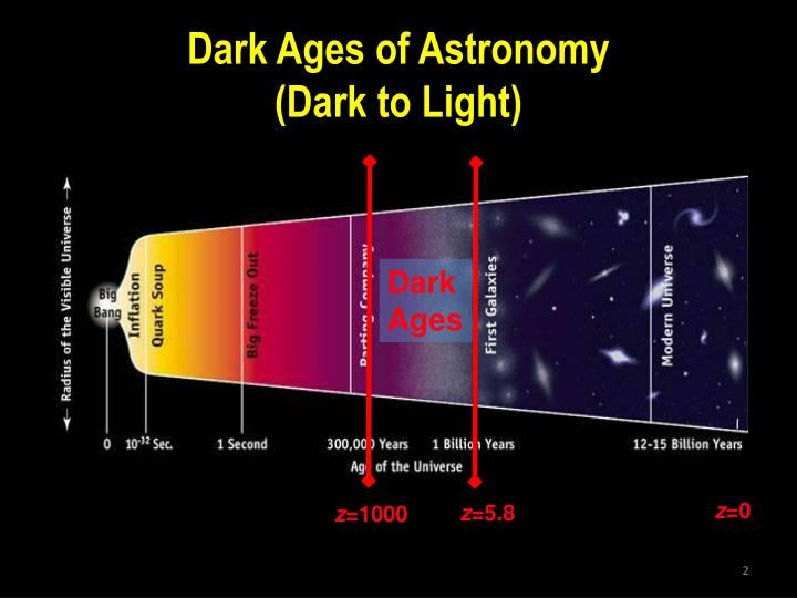 Dark ages of astronomy dark to light