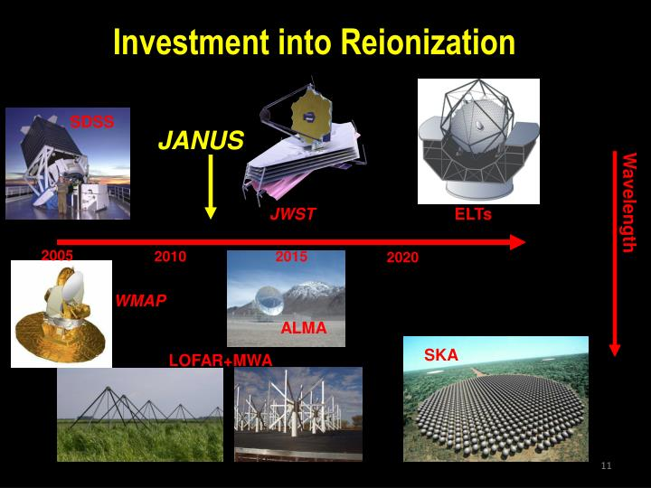 Investment into Reionization