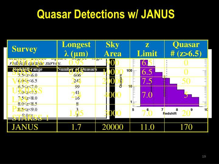 Quasar Detections w/ JANUS