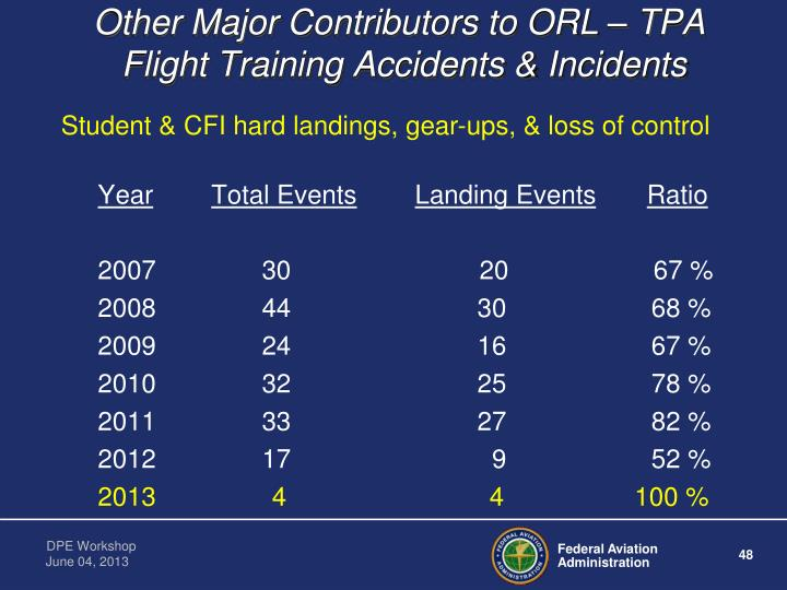 Other Major Contributors to ORL – TPA