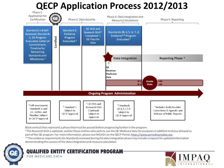 QECP Application Process 2012/2013