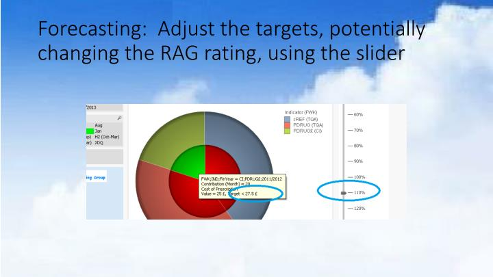 Forecasting:  Adjust the targets, potentially changing the RAG rating, using the slider