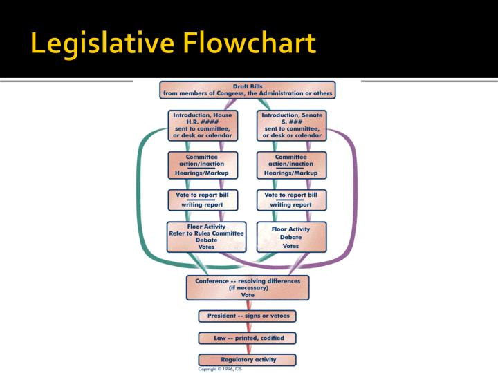 Legislative Flowchart