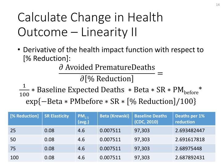 Derivative of the health impact function with respect to [% Reduction]: