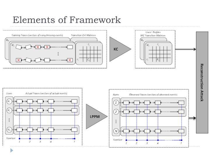 Elements of Framework
