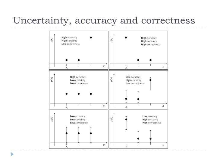 Uncertainty, accuracy and correctness