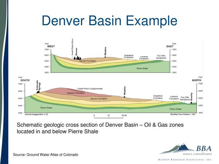 Denver Basin Example