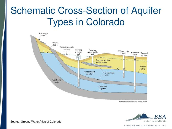 Schematic Cross-Section of Aquifer Types in Colorado