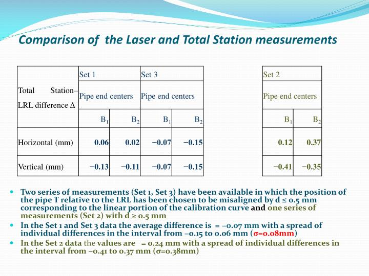 Comparison of  the Laser and Total Station measurements