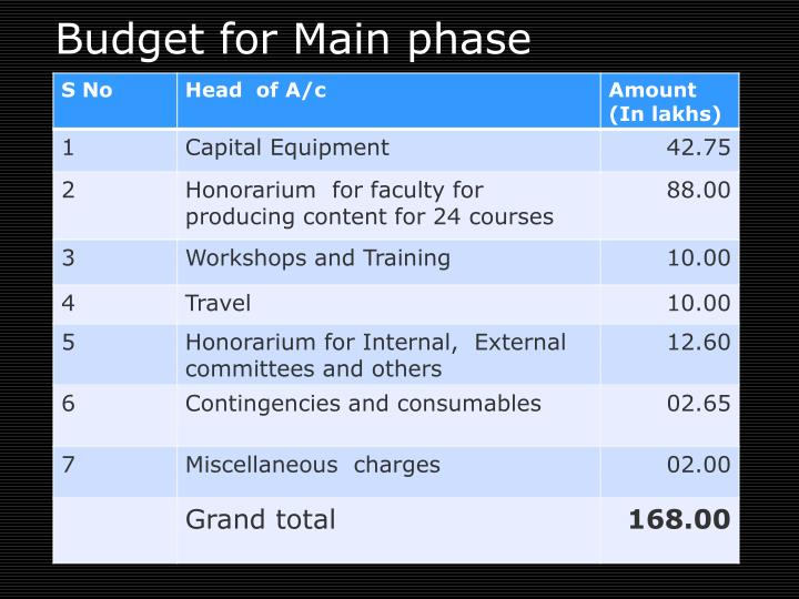 Budget for Main phase