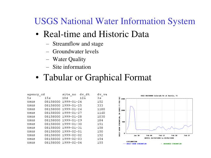 USGS National Water Information System