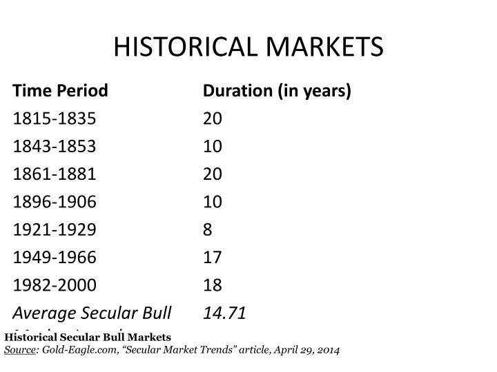 HISTORICAL MARKETS