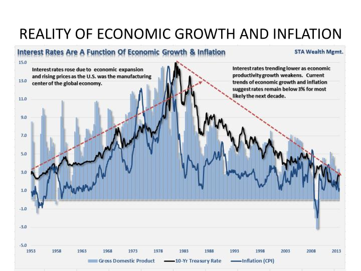 REALITY OF ECONOMIC GROWTH AND INFLATION