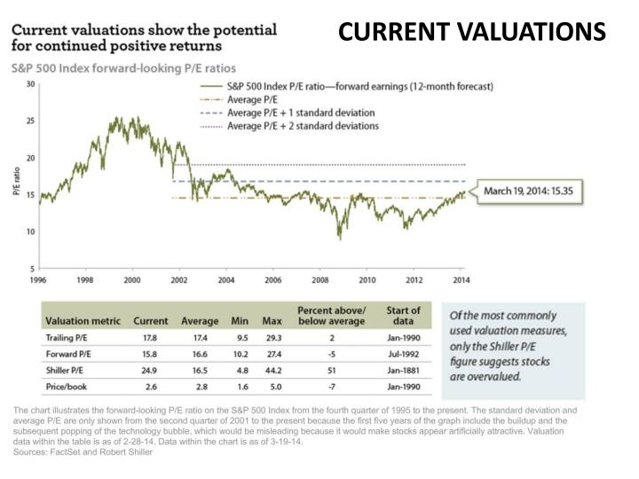 CURRENT VALUATIONS