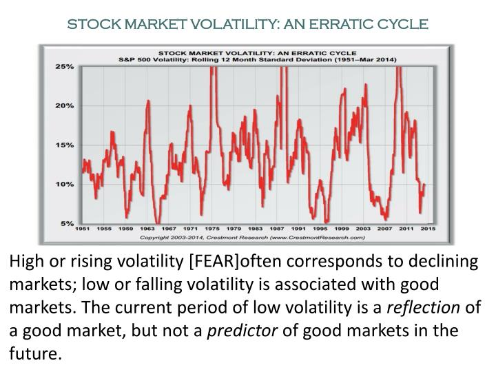 STOCK MARKET VOLATILITY: AN ERRATIC CYCLE