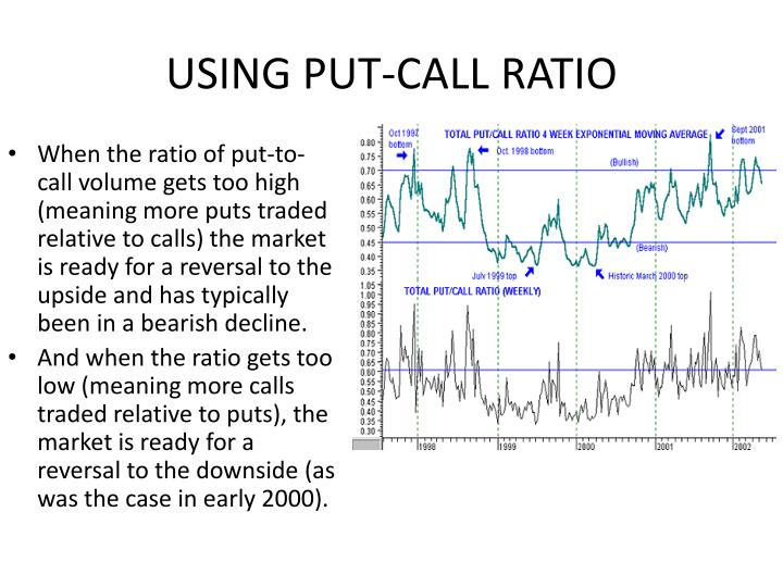 USING PUT-CALL RATIO