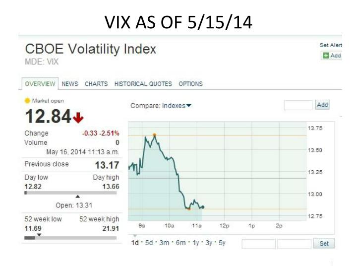 VIX AS OF 5/15/14