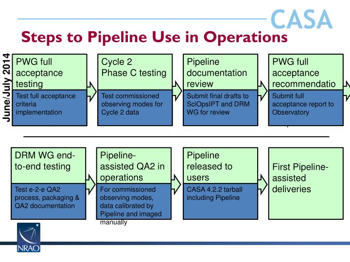 Steps to Pipeline Use in Operations
