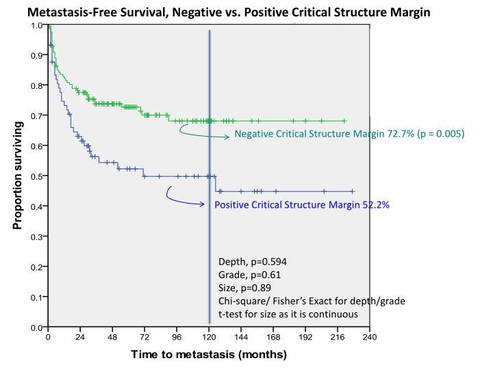 Metastasis-Free Survival, Negative vs. Positive Critical Structure Margin