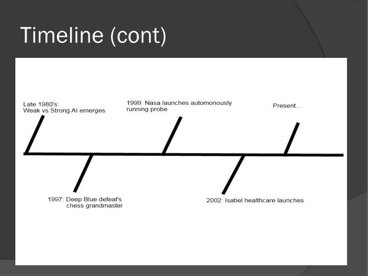Timeline (cont)
