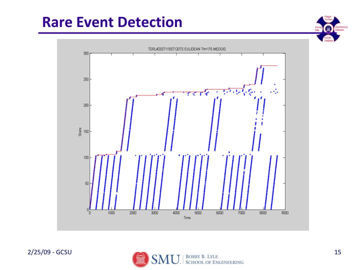 Rare Event Detection