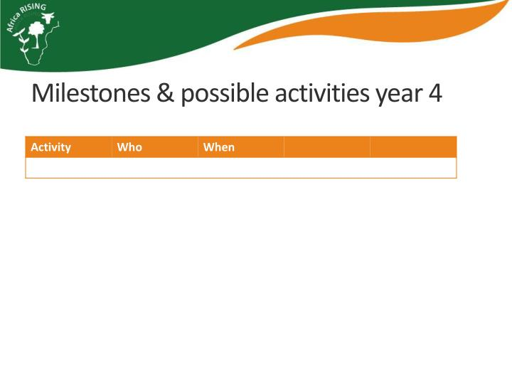 Milestones & possible activities year