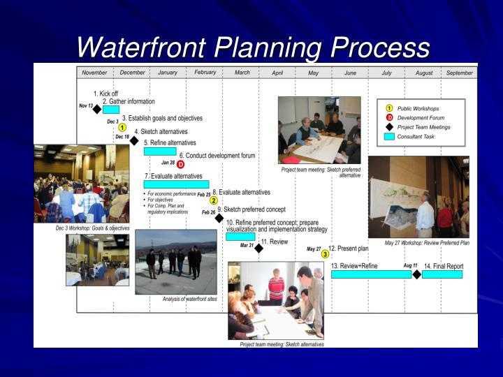 Waterfront Planning Process