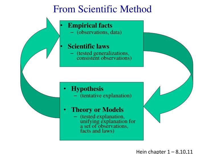 From Scientific Method