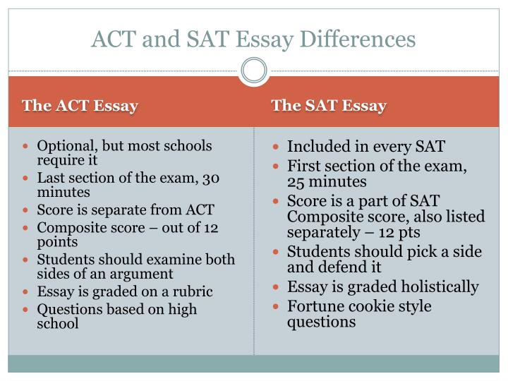 Act and sat essay differences