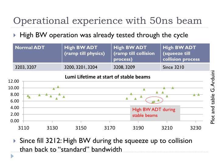 Operational experience with 50ns beam
