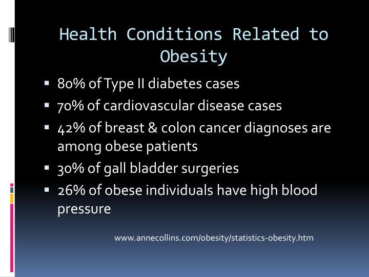 Health Conditions Related to Obesity