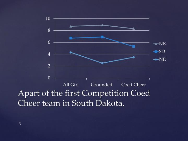 Apart of the first competition coed cheer team in south dakota